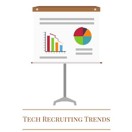 Tech Recruiting Trends